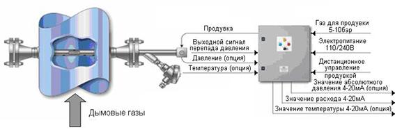 Трубка напорная осредняющая torbar
